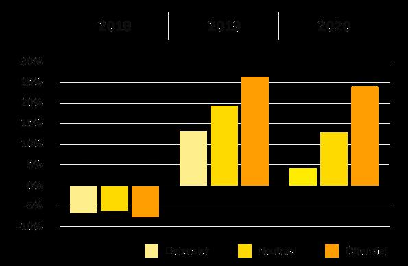 Junior Beleggen rendement van 2018 t/m 2020